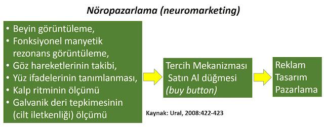 nöropazarlama, neuromarketing, pazarlama stratejileri, pazarlama ve dolandırıcılık
