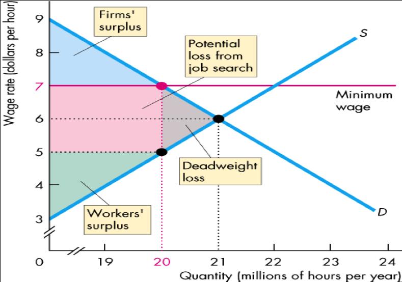 Price ceiling and the minimum wage economics essay