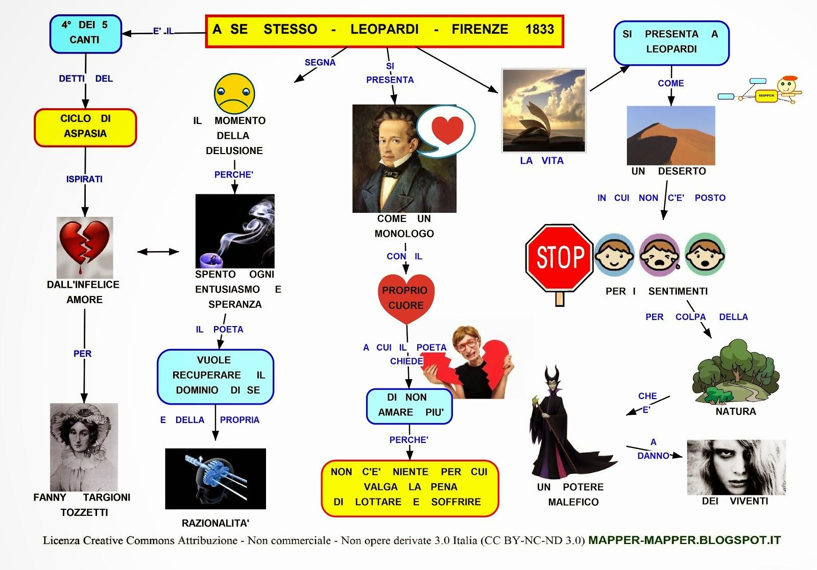 Leopardi E La Musica Mappa concettuale: A s...