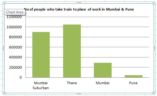 Graph depicting people who take trains to reach place of work in Mumbai & Pune
