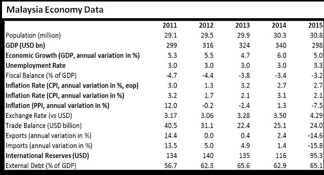 Malaysia Economy Data
