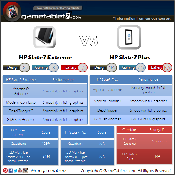 HP Slate7 Extreme VS HP Slate7 Plus benchmarks and gaming performance