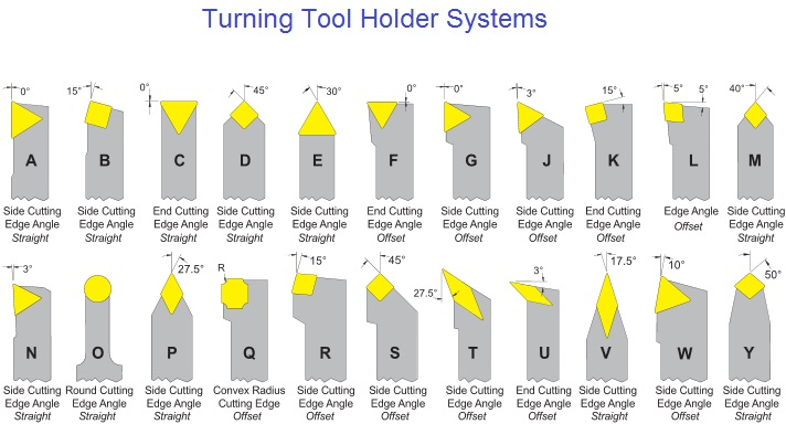 Turning Tool Holder System Mechanicstips
