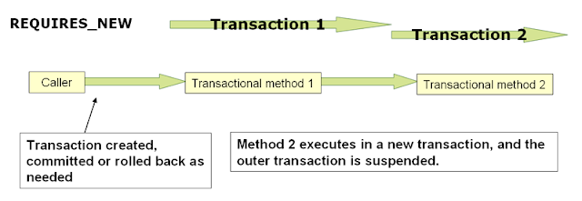 Spring Transaction Management
