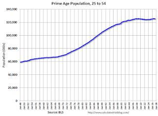 Prime Working Age Populaton