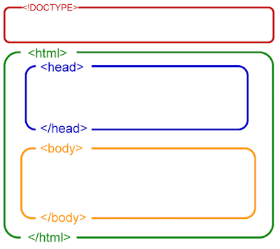 The basic structure of a html document