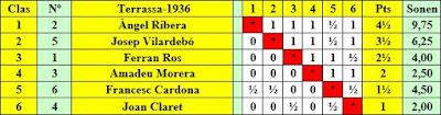 Clasificación por orden de puntos del Torneo de Terrassa 1936