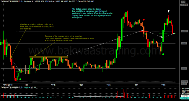 Day Trading Price Action TATAMOTORS