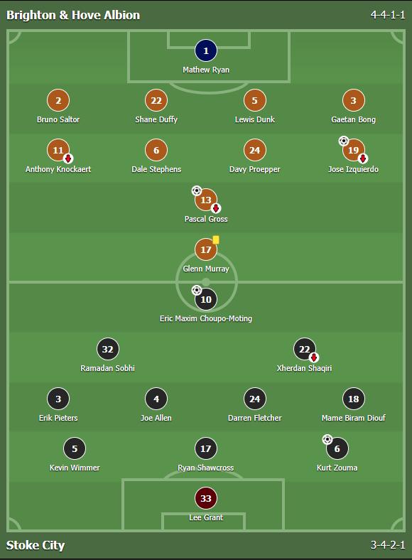 บาคาร่า แทงบอลออนไลน์ ผลการแข่งขันระหว่าง Brighton & Hove Albion Vs Stoke City