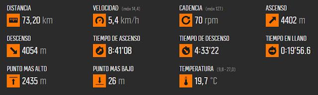 Crónica Transvulcania 2016 - Datos de la carrera