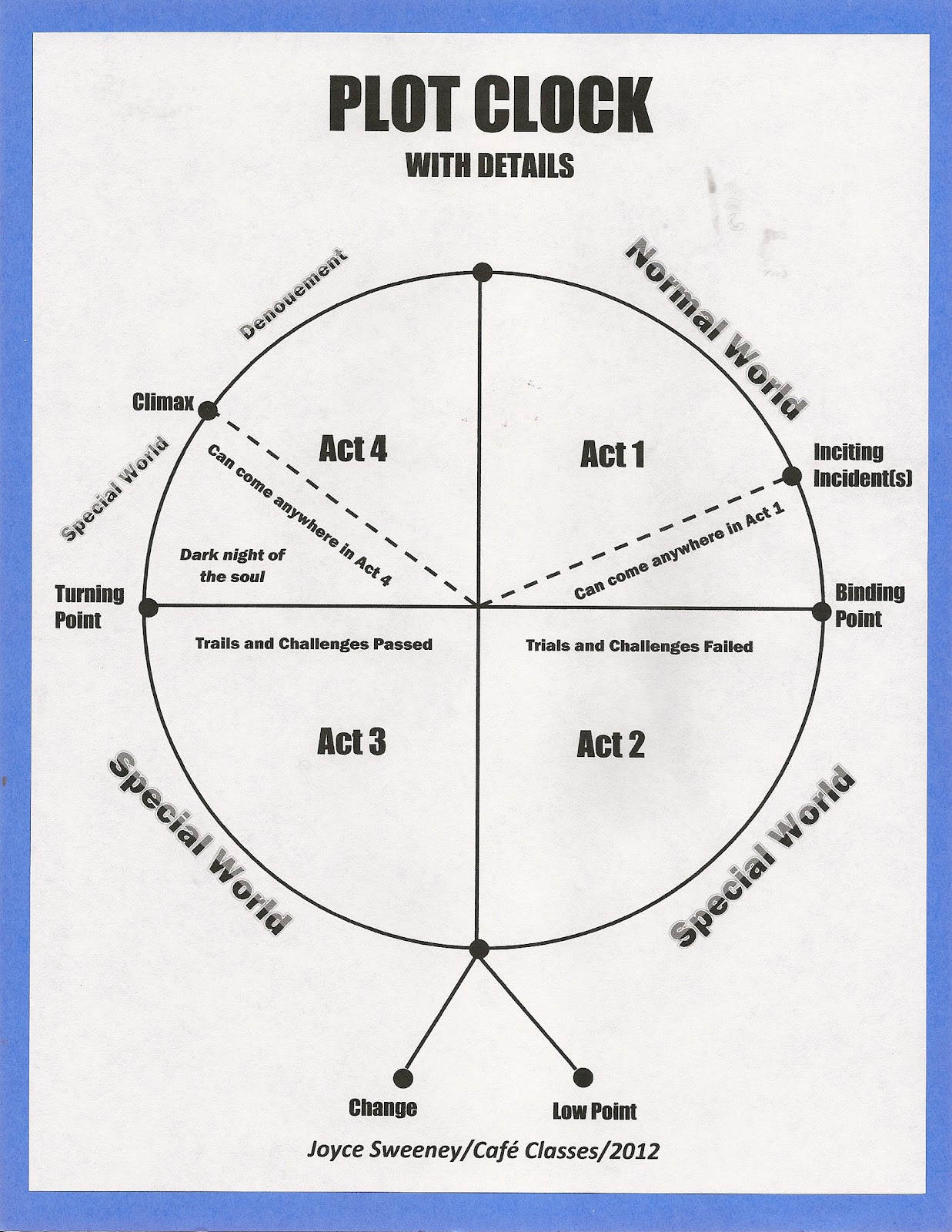 hight resolution of for more information about the plot clock review these earlier posts from picture this