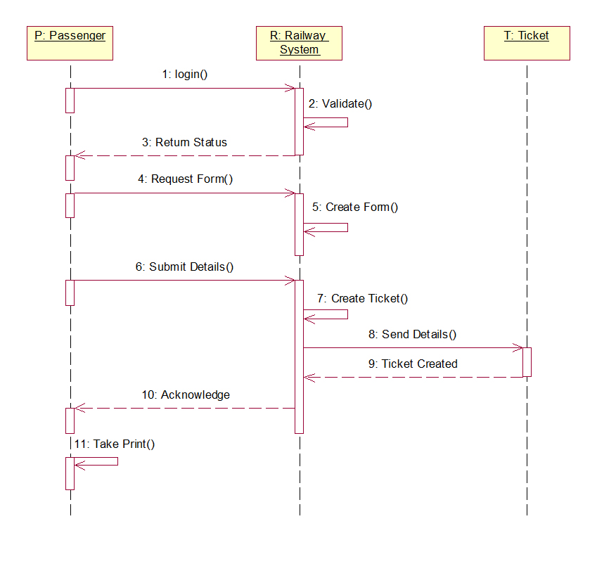 UML and Design Patterns: Railway Reservation System UML