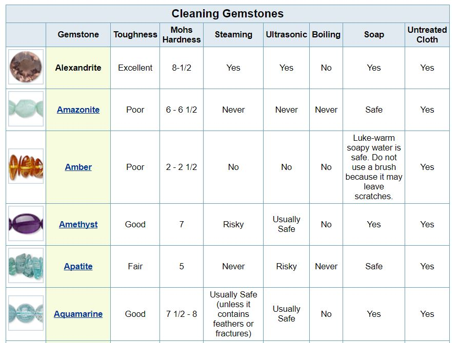 Gemstone Jewelry Cleaning Chart : The Dos and Don\'ts ~ The Beading ...