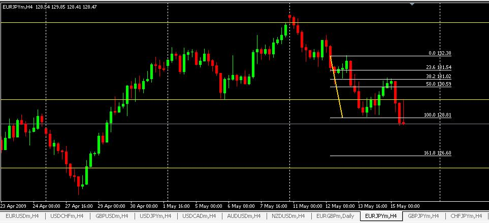 George smith forex