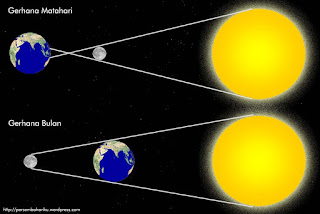 Proses Terjadinya Gerhana Matahri dan Gerhana Bulan [image by rumaysho.com],