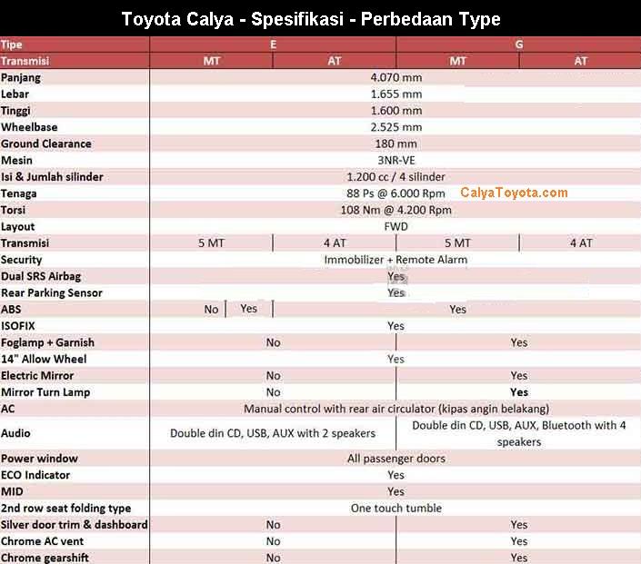 Berat Grand New Veloz Bemper Depan Avanza Harga Toyota Calya Malang - Promo Kredit Cicilan Dp Ringan ...