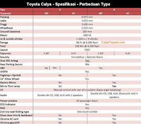 Cicilan Grand New Avanza All Kijang Innova 2.0 G M/t Lux Harga Toyota Calya Malang - Promo Kredit Dp Ringan ...