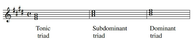 Here are the PrimaryTriads of E major - chords built on the tonic, suddominant and dominant