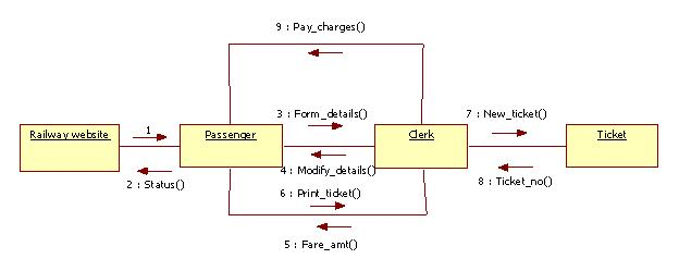 UML Diagrams for Railway Reservation | Programs and Notes for MCA