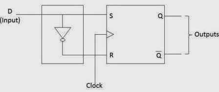 D flip flop using SR flip flop