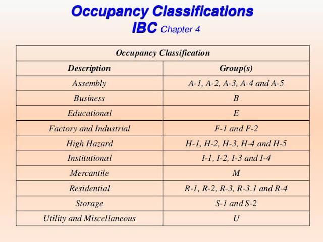 occupancy classification fire alarm