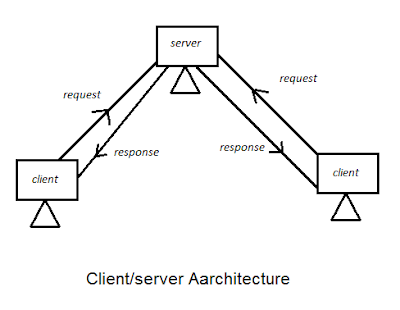 client-server-architecture-in-Hindi