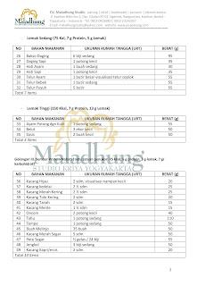 Daftar food model lengkap
