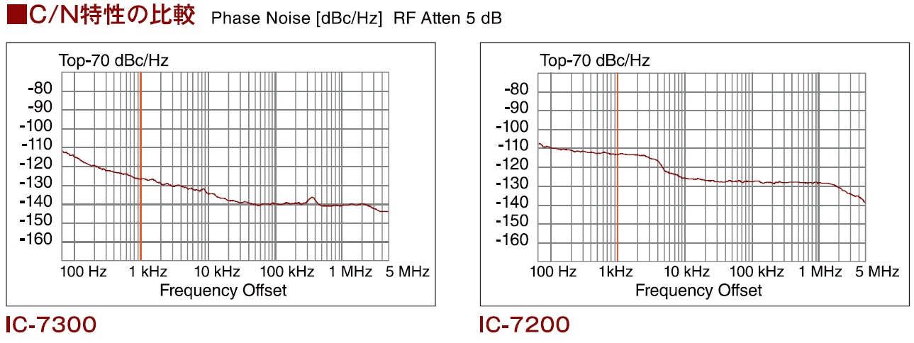 Icom reveals first SDR, IC-7300 | QRPblog