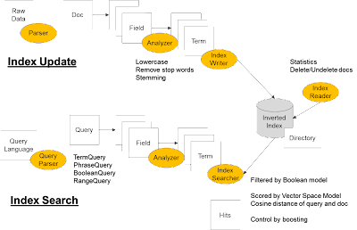 Text Processing, Part 2: Oh, Inverted Index - DZone Big Data