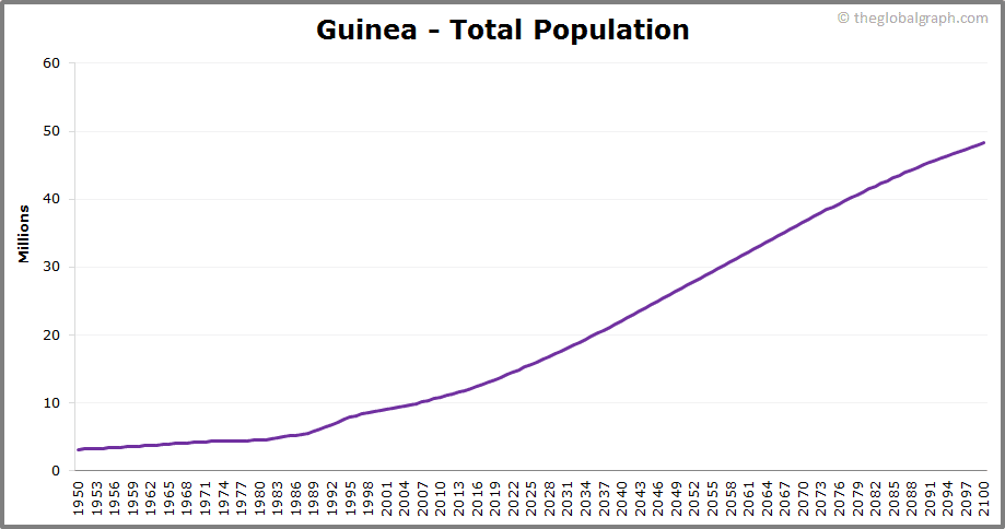 Guinea  Total Population Trend