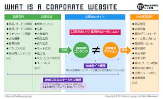 企業Webサイトの本質整理図