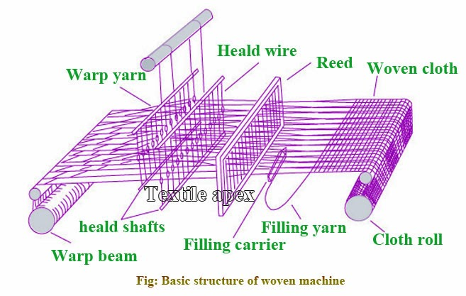 Loom is a machine or device which is used to produce woven fabric by interlacement of warp and weft yarn.
