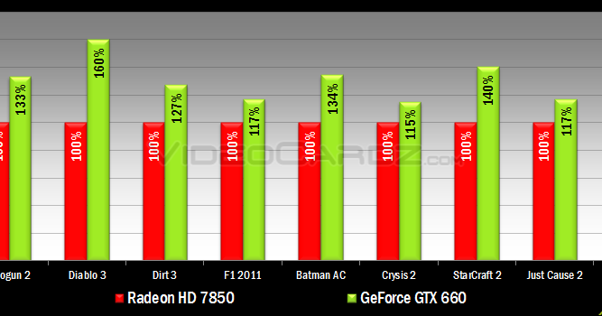 Nvidia Geforce Gtx 660 Ti And Gtx 650 Attact Amd Radeon Hd 7850 And