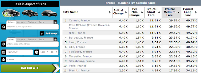 Taxi Fare Calculator for Paris Taxi Service & Fare Chart