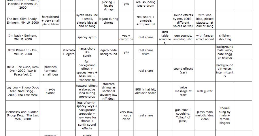 Rap Music Analysis #10 - Dr  Dre's Orchestration, 2000-2009