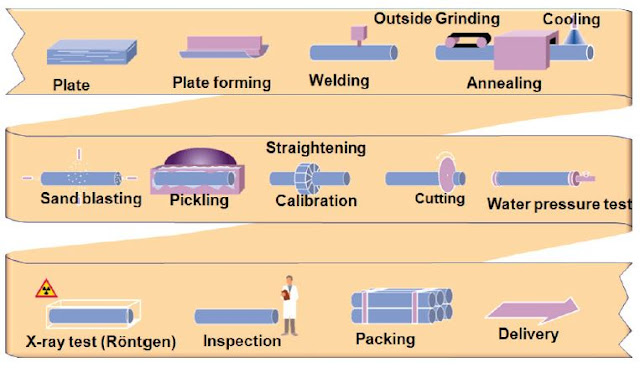 seamless pipe manufacturing process pdf