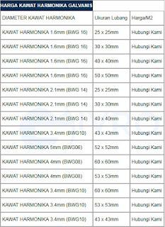 Daftar Harga Kawat Harmonika