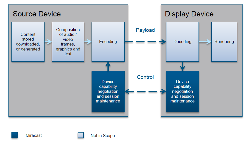 Introduction to Miracast | Display Sharing