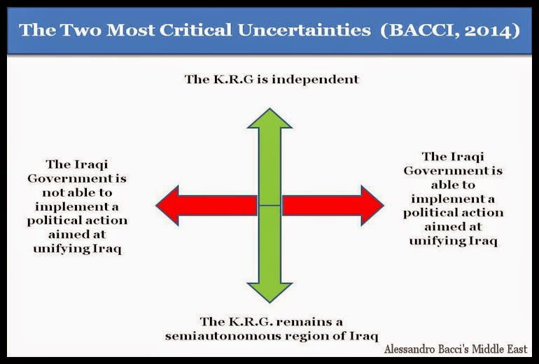BACCI-The-Two-Most-Critical-Uncertainties-May-2014