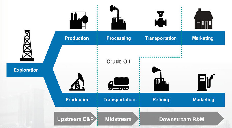 effects of deregulation on the downstream sector of the oil and gas industry Deregulation of the downstream sector of nigerian oil of the oil and gas industry is to enable private downstream deregulation policy.