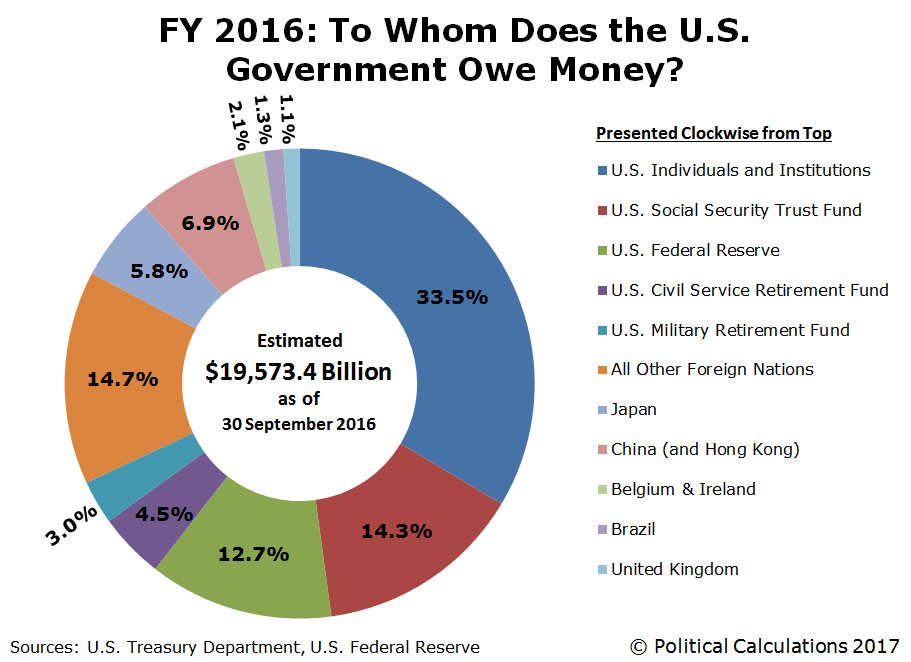 FY 2016: To Whom Does the U.S. Government Owe Money?