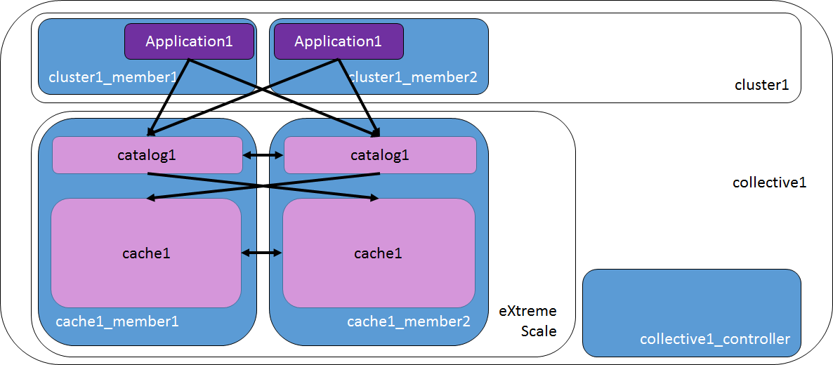 Why Use A Web Server In Front Of Websphere Application Server