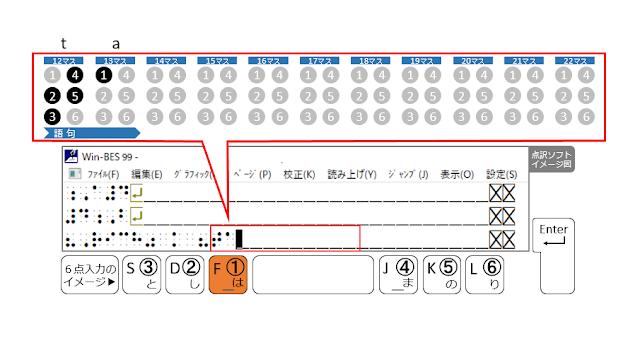 ①の点が表示された点訳ソフトのイメージ図と、①の点がオレンジ色で示された6点入力のイメージ図