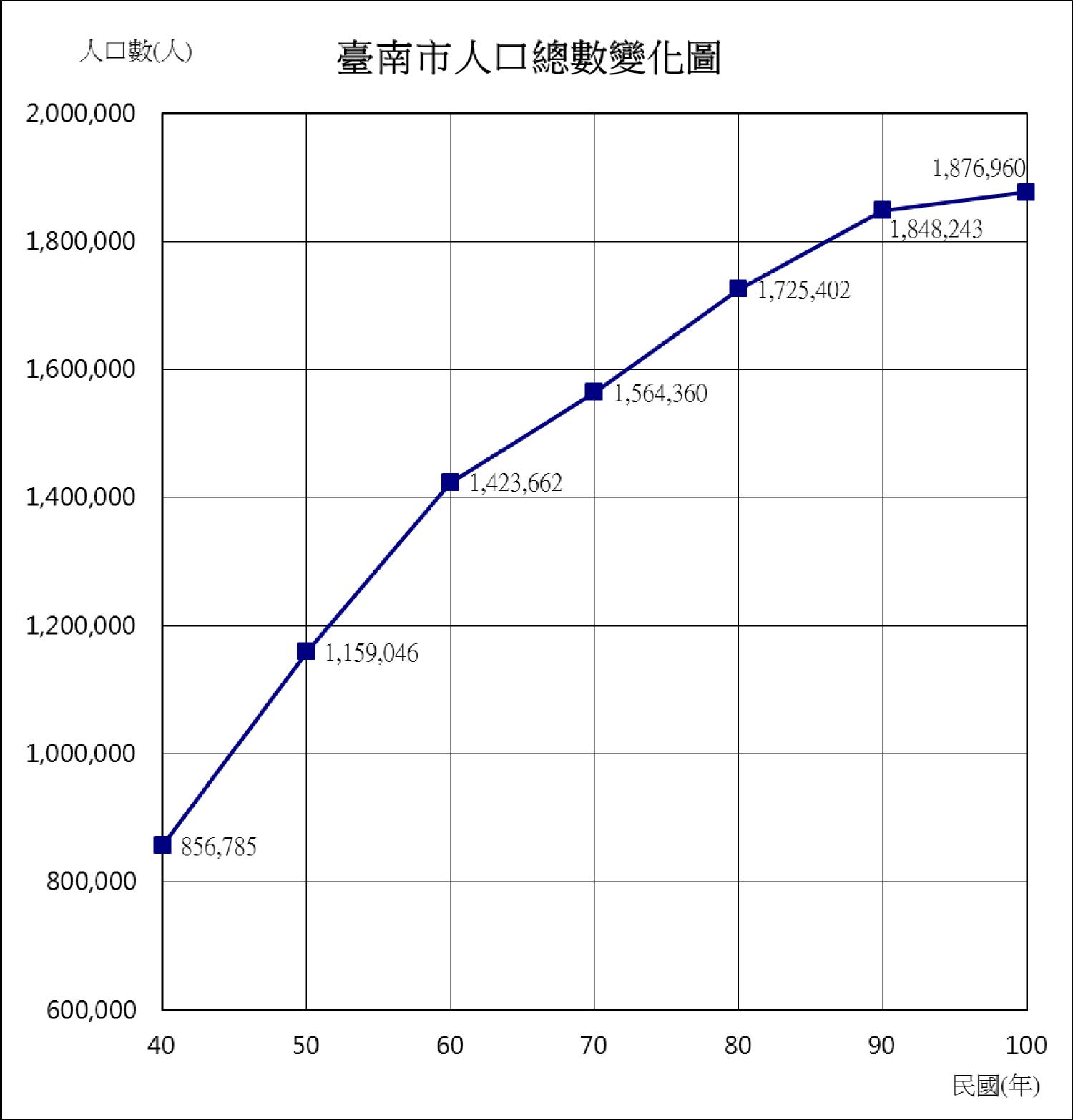 天來的工作坊: [分享]統計圖_臺南市各項人口統計圖