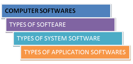 Types of Software-Types of Application Software and Types of System Software