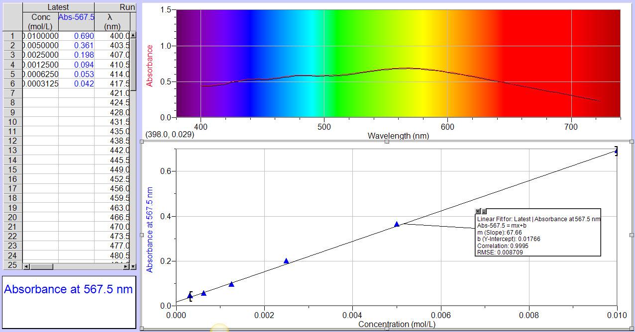 IB Biology/Chemistry: IA and EE