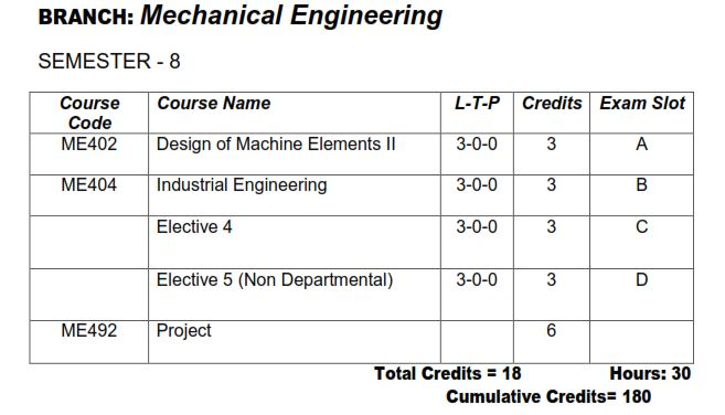 Ktu S8 Me Mechanical Engineering Study Materials And Syllabus Ktu Students Engineering Notes Syllabus Textbooks Questions