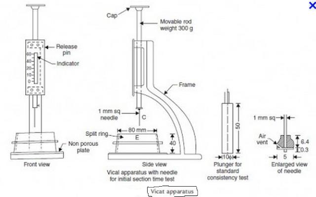 Cement Setting Time : Civil engineering materials vicat s apparatus