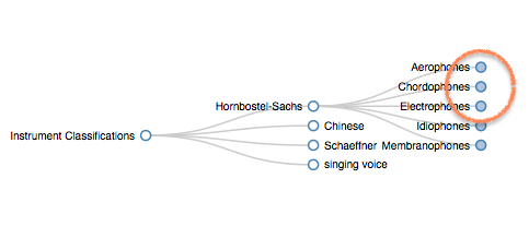 Music Instrument Classification System Hornbostel Sachs Aerophones Chordophones  Electrophones Idiophones Membranophones. #VisualFutureOfMusic #WorldMusicInstrumentsAndTheory