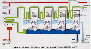 Multistage Flash Distillation